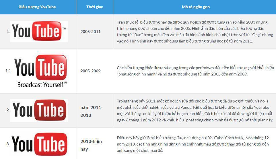 logo youtube qua cái năm