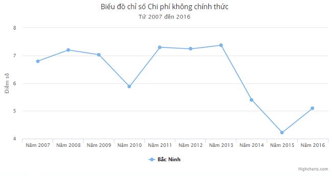 Chỉ số chi phí không chính thức CPI tỉnh Bắc Ninh