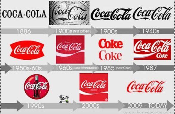 Logo CocaCola từ năm 1886 đến nay