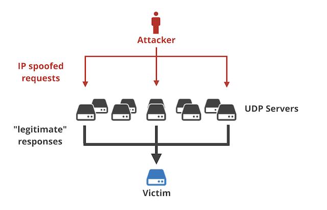 Cách thức hoạt động của tấn công DDoS dạng khuếch tán