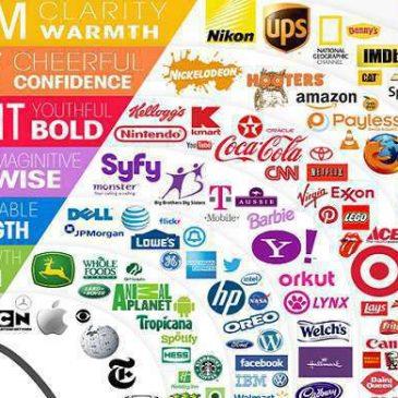 Giải pháp thiết kế logo bộ nhận diện thương hiệu đồng bộ