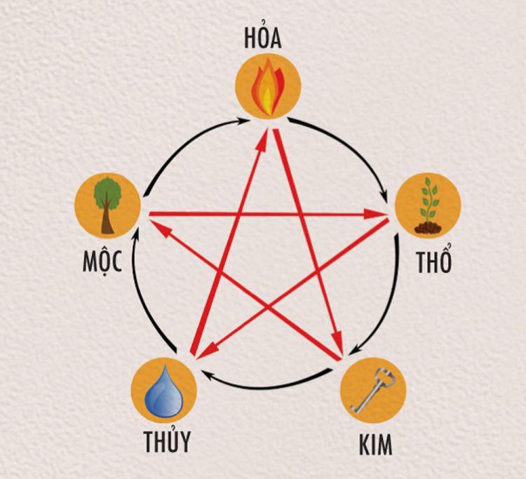 thiết kế logo cho người mệnh hỏa thế nào