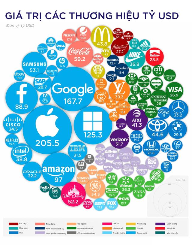 Những thương hiệu đắt giá nhất thế giới - Ảnh 1.