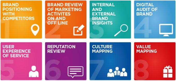 Checklist 09 đầu việc quan trọng nhất ưu tiên cho việc định vị và phát triển thương hiệu.