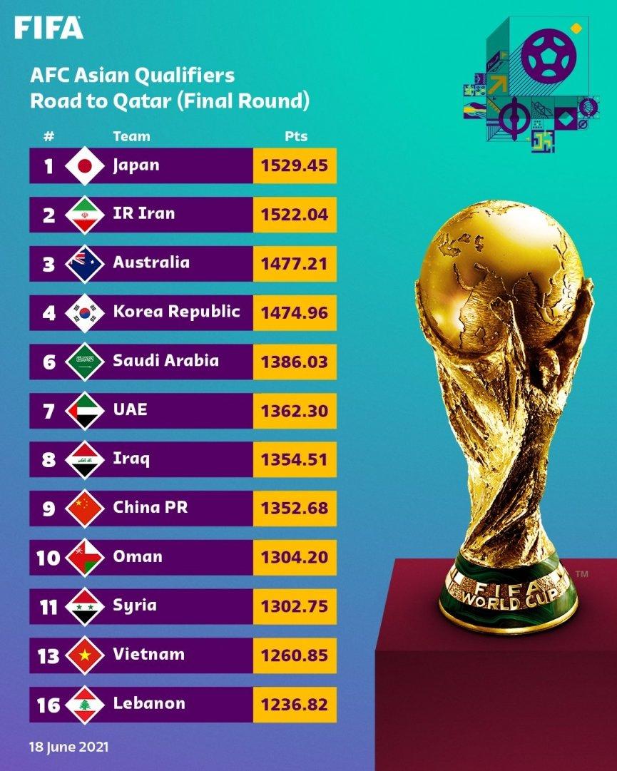 Lịch thi đấu Vòng loại thứ 3 World Cup 2022 của ĐT Việt Nam 55833